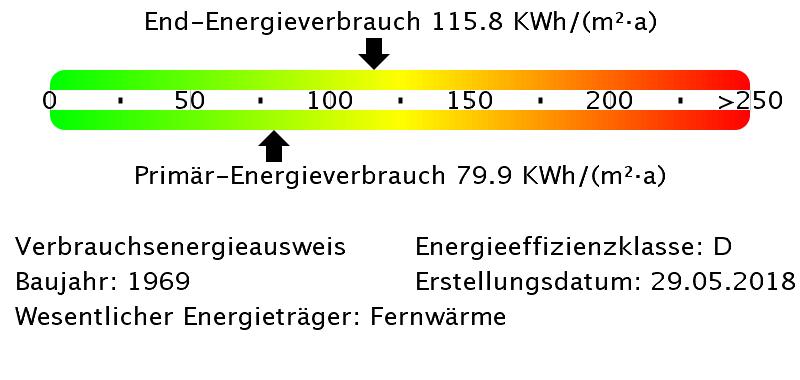 Energieverbrauchswerte